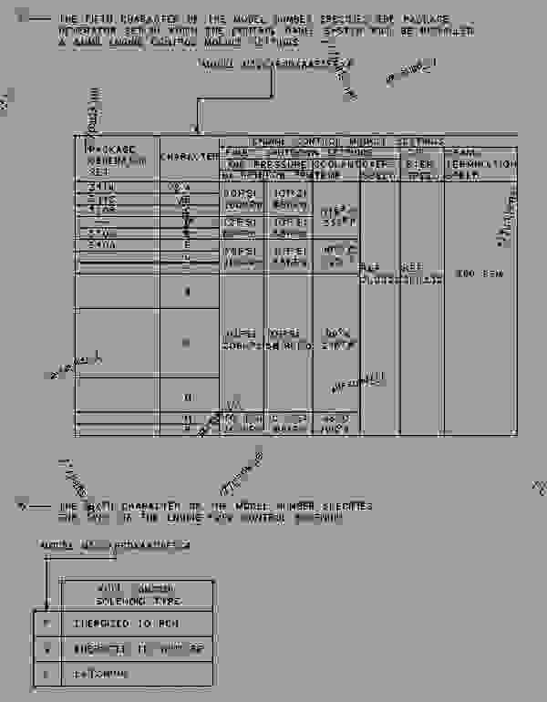 Parts scheme 9Y1400 CHART-CONTROL PANEL   - ENGINE - GENERATOR SET Caterpillar 3114 - CONTROL PANEL (SR-4 GENERATOR TERMINAL BOX MOUNTED) 6AF00001-UP PARTS BOOK | 777parts
